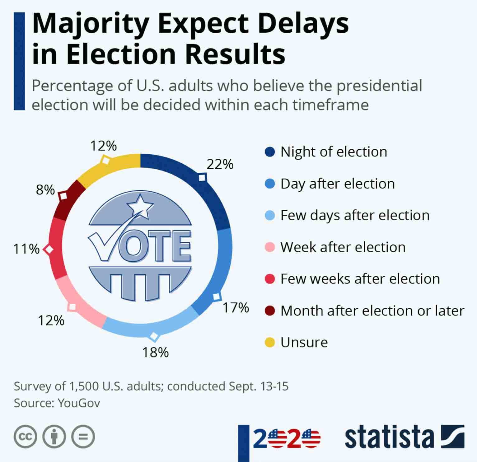 This infographic from Statista illustrates how the 2020 election may pan out to capture the attention of a wide audience.