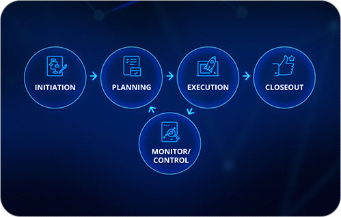 Graphic of five circles with an icon and one line of text. From left to right: initiation, planning, execution, closeout, and monitor/control.