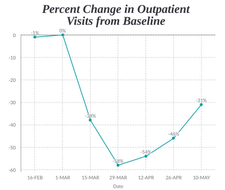 A graph showing the overall decline of outpatient visits during the coronavirus pandemic.
