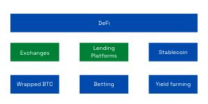 High-level view of DeFi Diagram