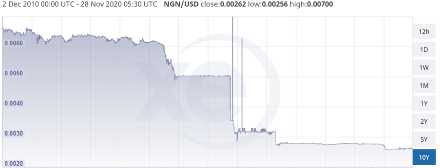 NGN currency chart