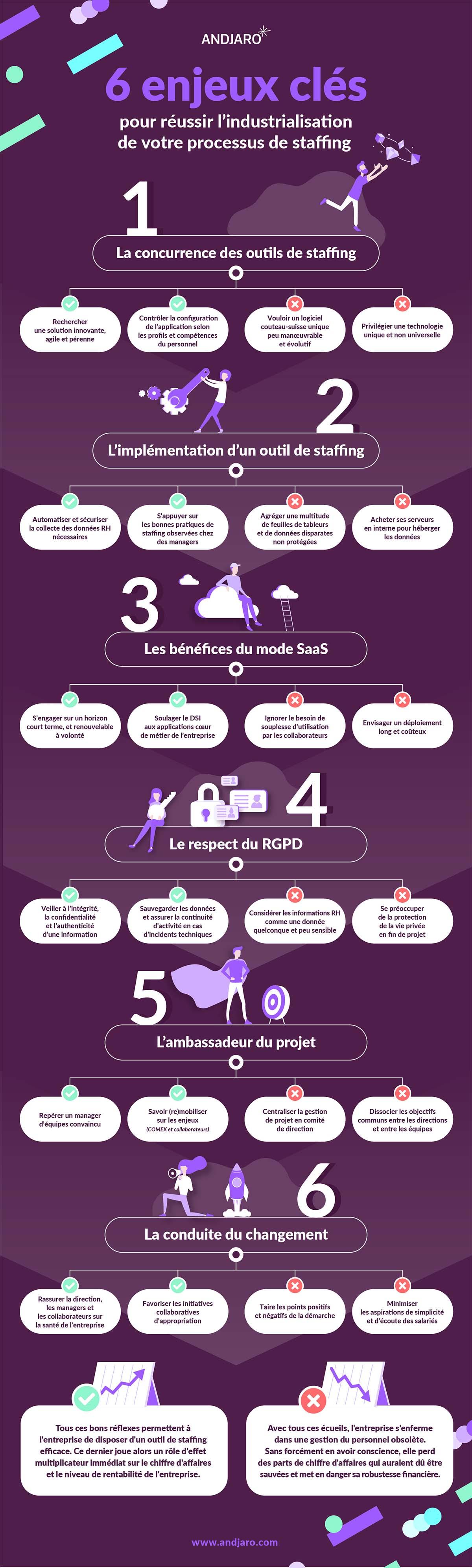 Andjaro infographie processus de staffing