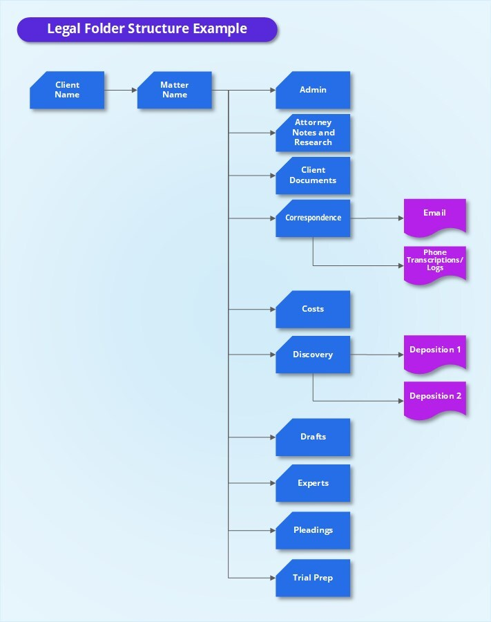 Graphic showing the folder structure for legal documents.