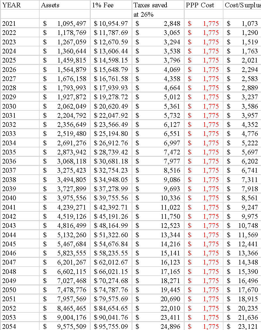 table-showing-impact-tax-minimization-through-personal-pension-plan