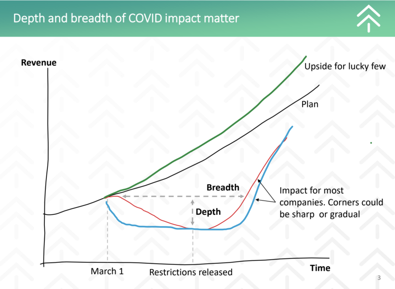 Modeling COVID-19's Impact and Making Hard Decisions