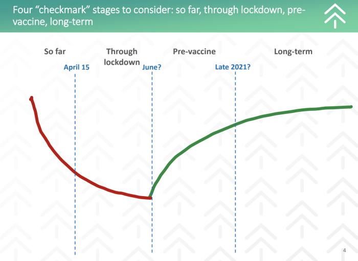 Understanding Demand Changes to WIN