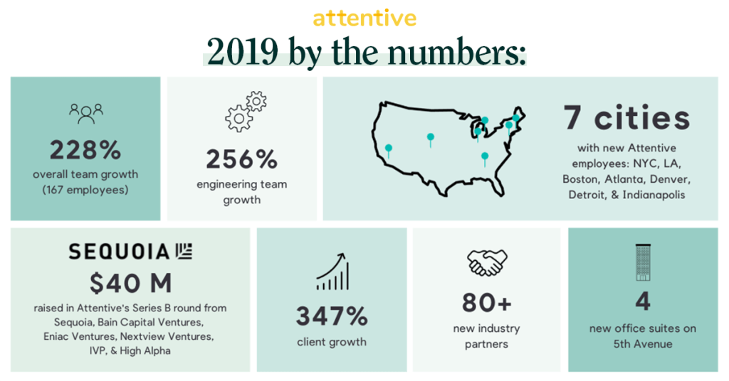 Attentive 2019 by the numbers