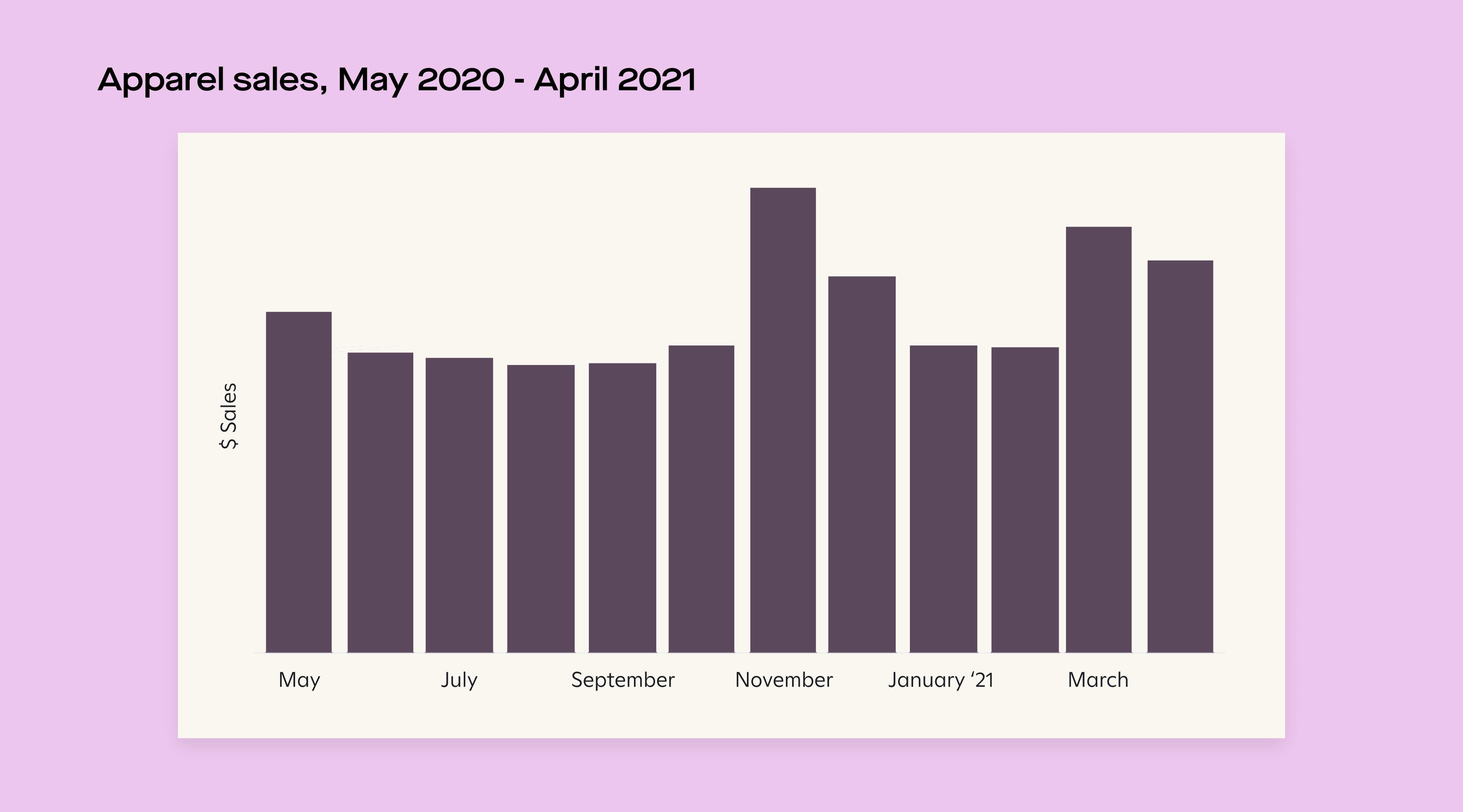 apparel sales graph
