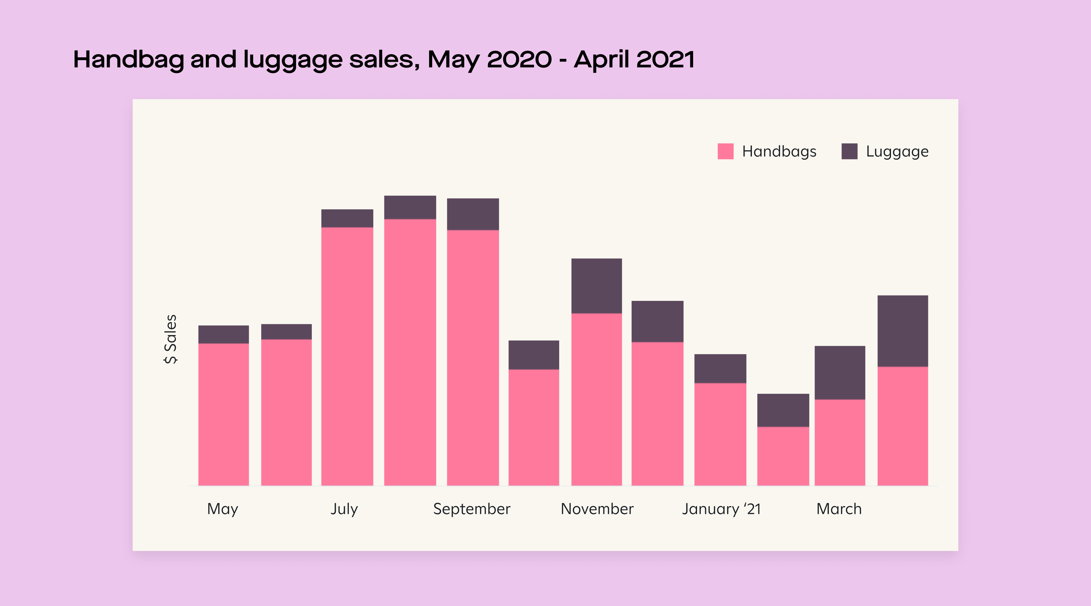 luggage sales graph