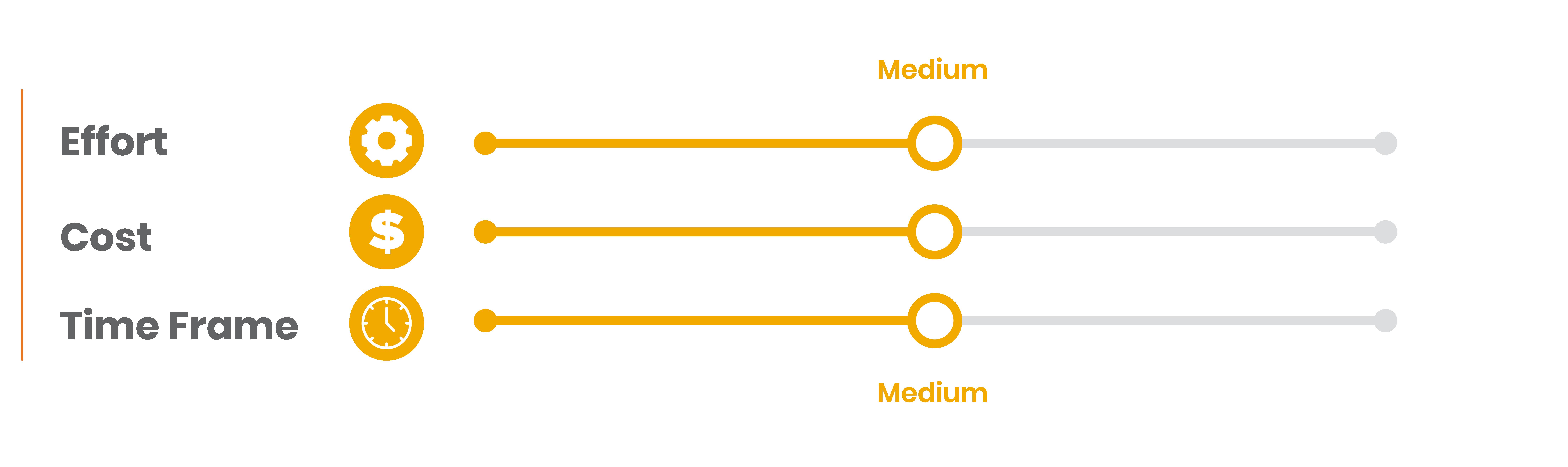 4.Bar side graphic with three metrics effort medium risk, cost medium risk, time frame medium risk