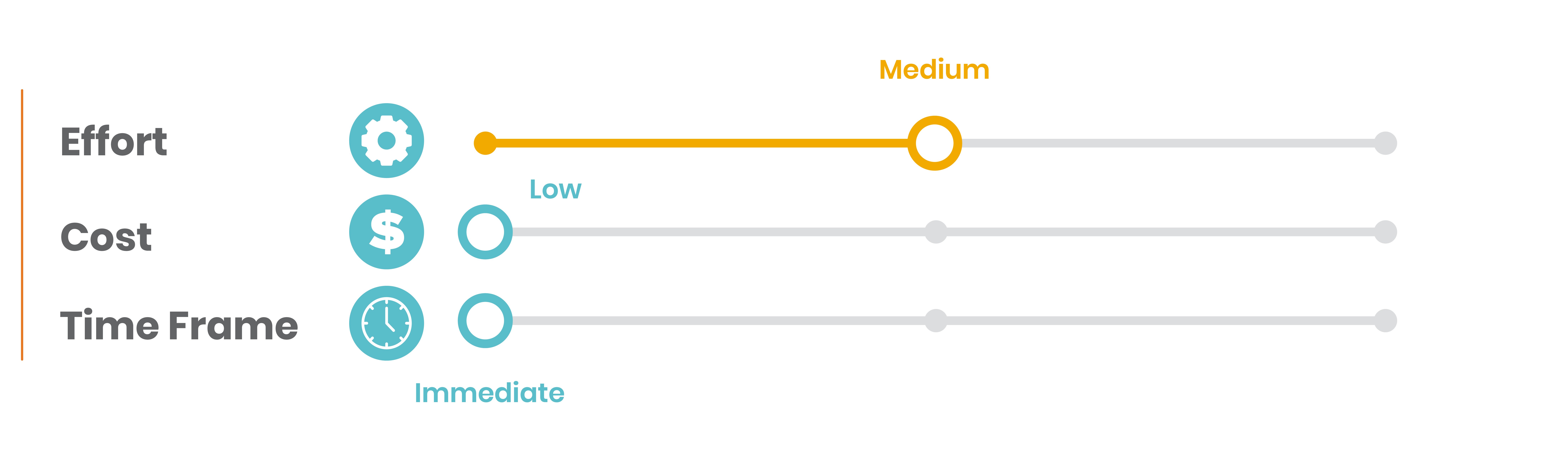 10.Bar side graphic with three metrics effort medium risk, cost low risk, time frame low risk