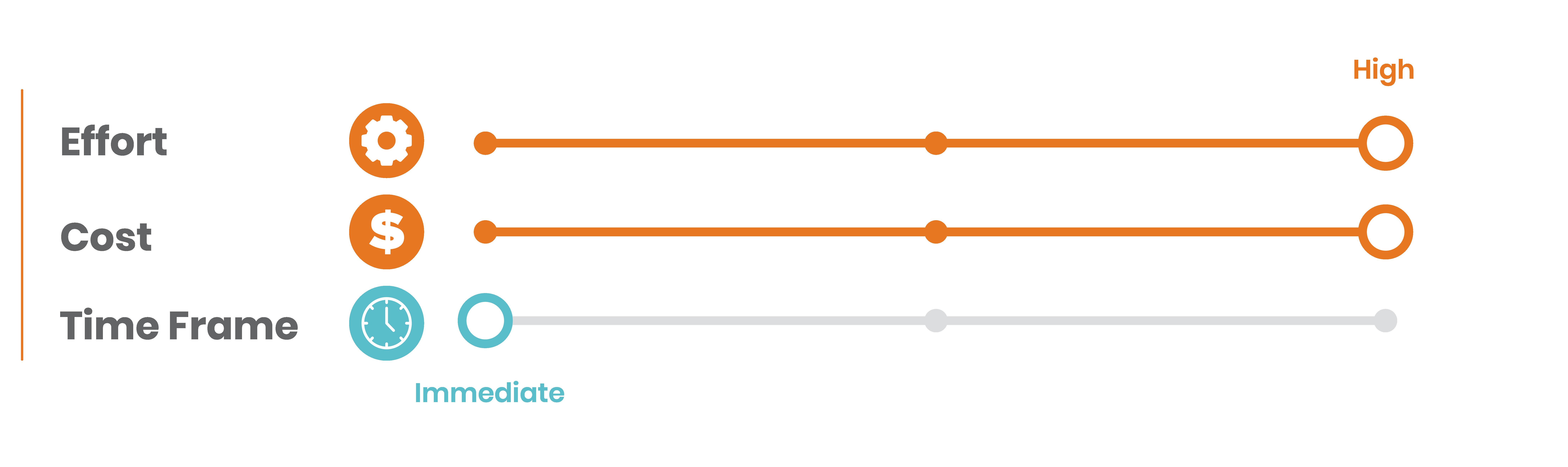 7.Bar side graphic with three metrics effort high risk, cost high risk, time frame medium risk