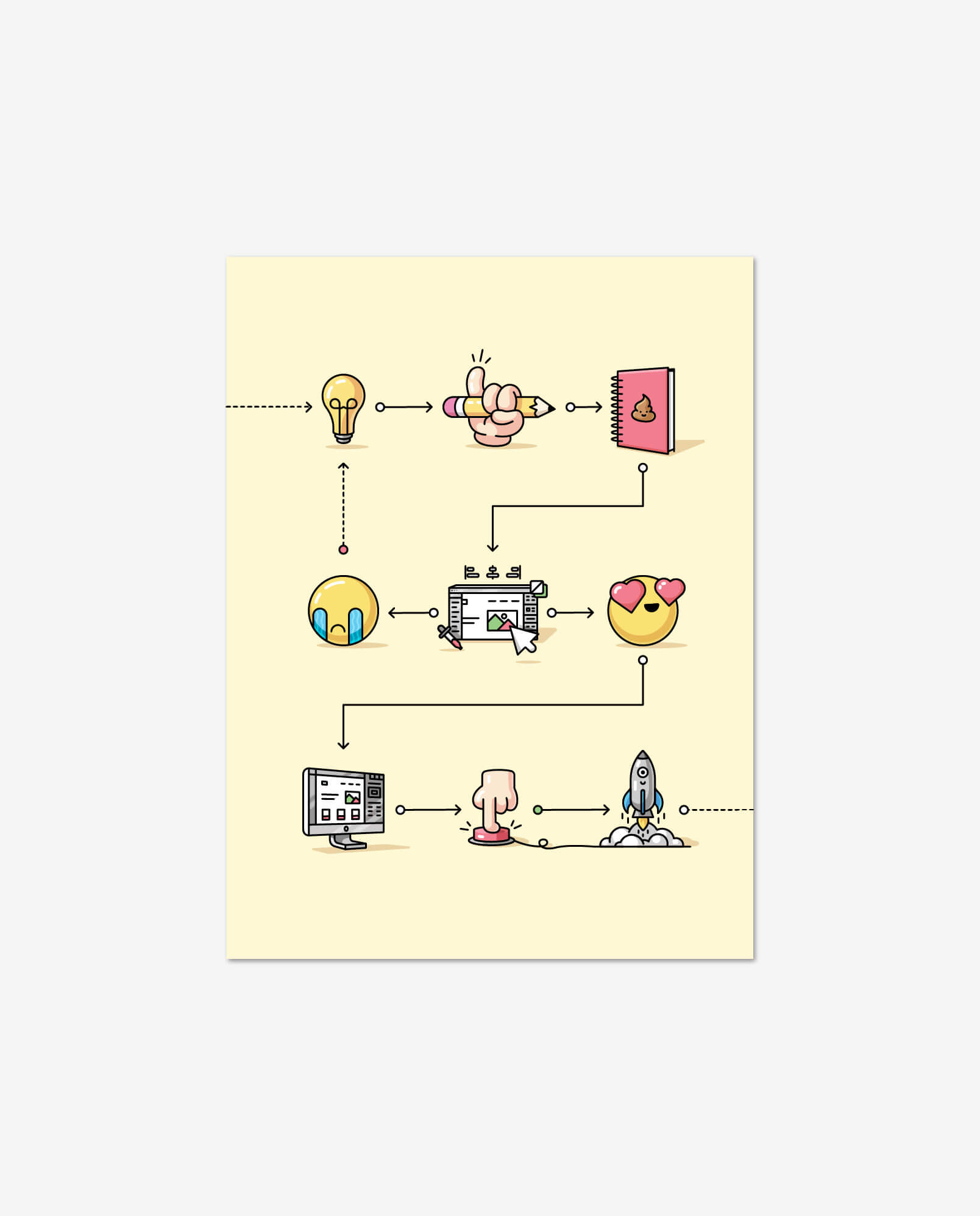 A pale yellow poster with a series of 9 illustrated icons that are connected with consecutive arrows conveying the visual development process with a lightbulb, pencil in hand, a notebook, a crying emoji, a design tool interface, a heart eye emoji, a desktop Webflow interface, a finger pushing a red button, and finally a rocket taking off.
