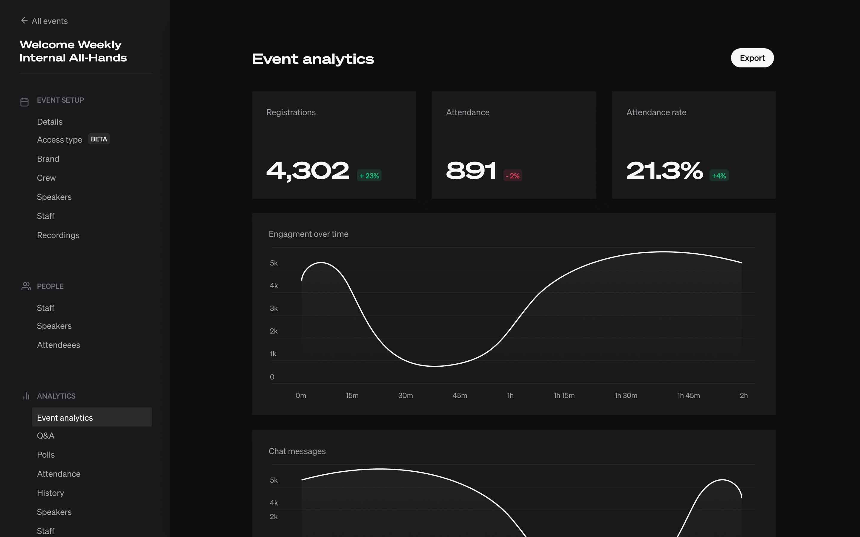 A screenshot of the analytics dashboard in Welcome