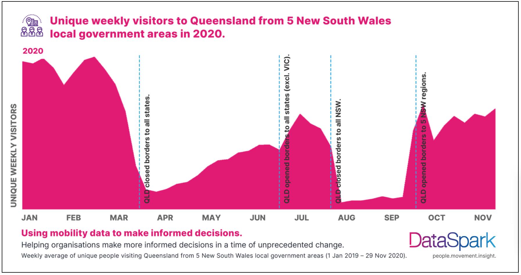 unique weekly visitors