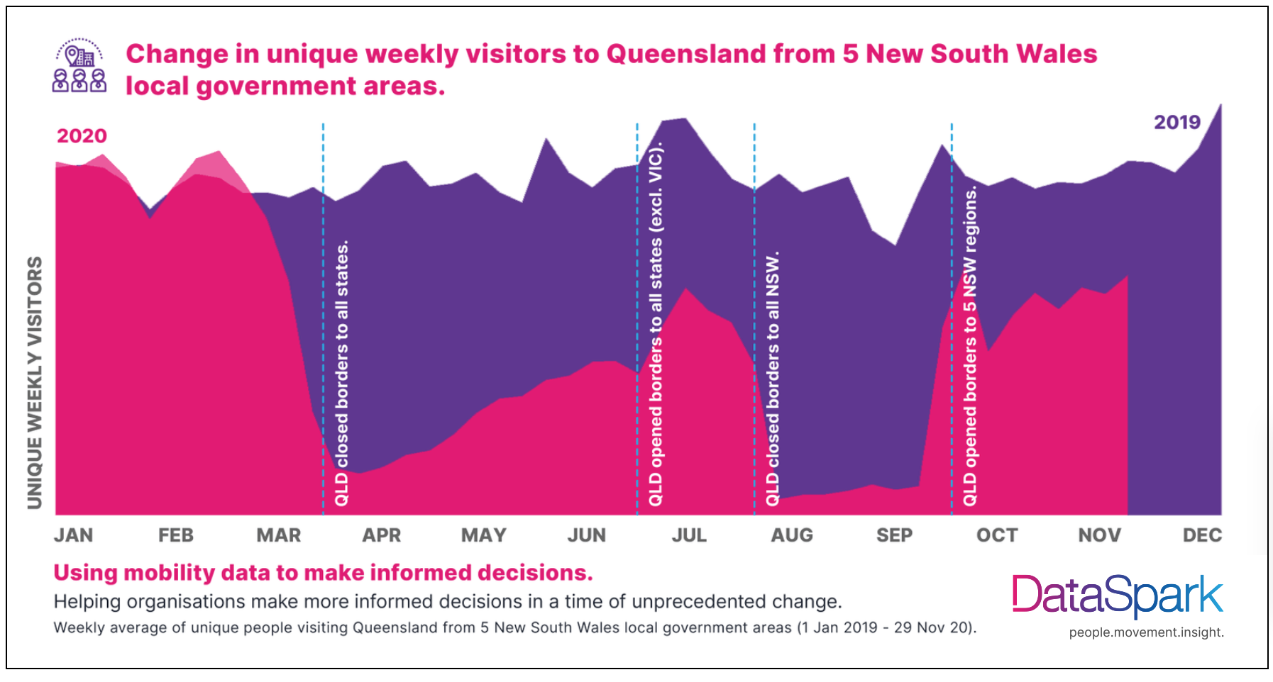 unique weekly visitors over years