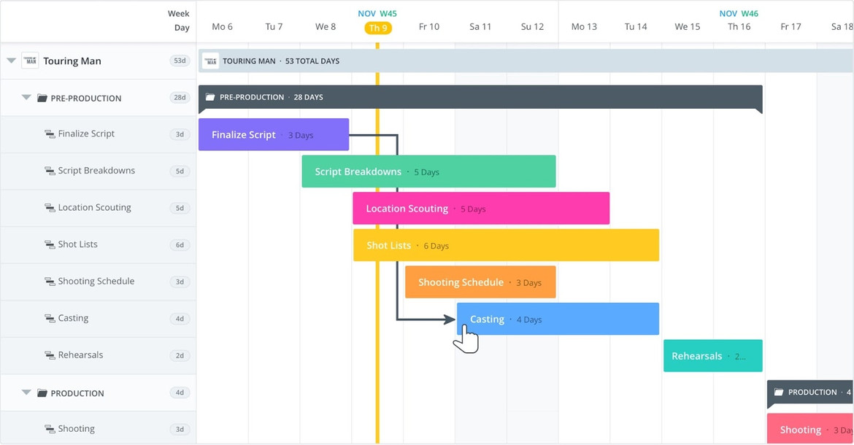 How To Create Gantt Chart Online - What is a Gantt Chart