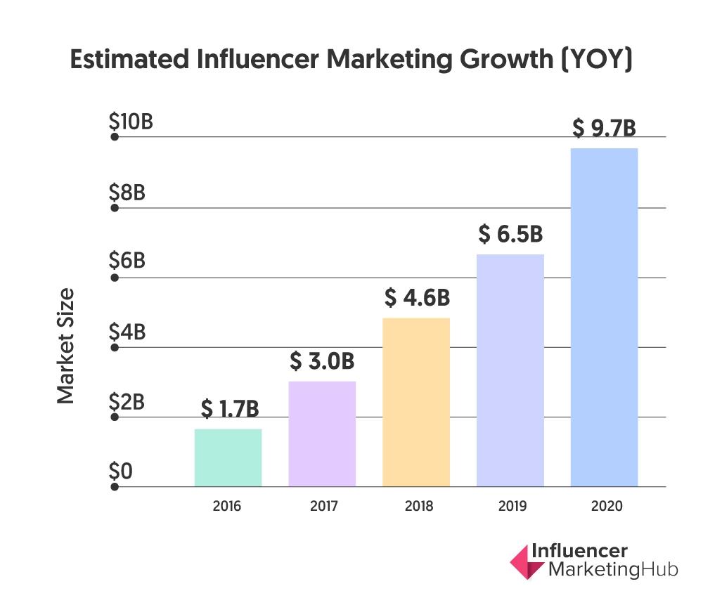 Influencer Marketing Hub Image