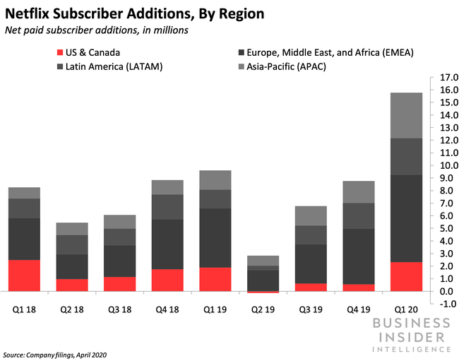 Netflix Subscribers by Region