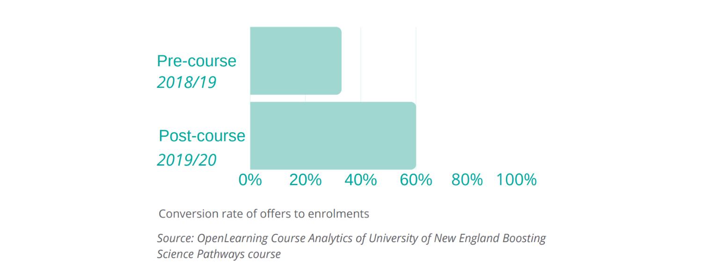 UNE-OpenLearning-conversion-rate-enrolments-case-studies