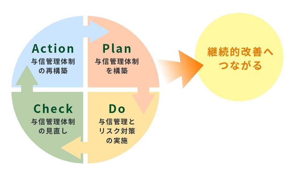 与信管理はPDCAサイクルが重要