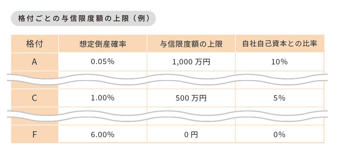 与信の社内格付における与信限度額の例