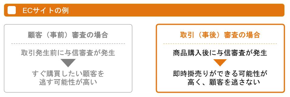 ECサイトにおける与信審査の例(取引前審査・取引後審査)