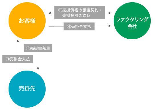 2者間ファクタリングの仕組み図