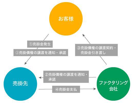 3者間ファクタリングの仕組み図