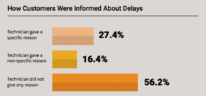 How Customers Were Informed About Delays