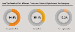 Service Visit Affect Customer Opinion