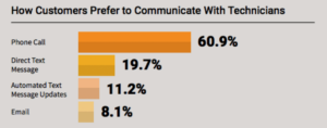 How Customers Prefer to Communicate