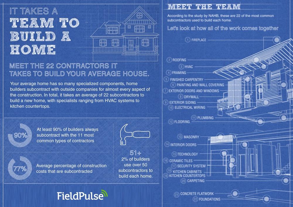Building a Home - Subcontractors - FieldPulse 2