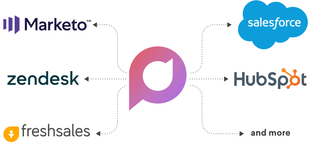 The Pulse Symbol connected to leading CRM and marketing tools