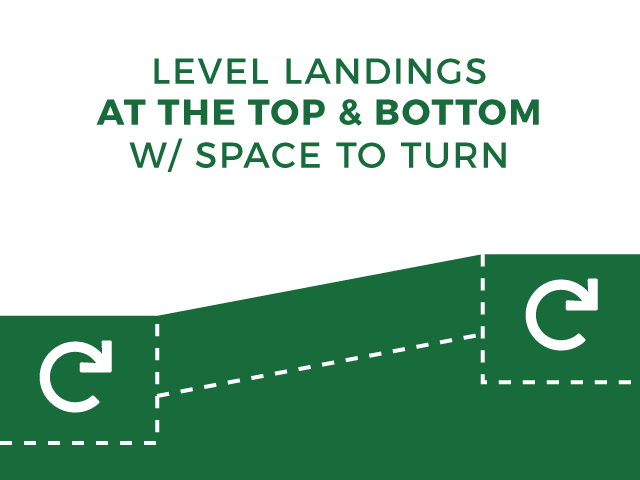 illustration with level landings at the top & bottom with space to turn example