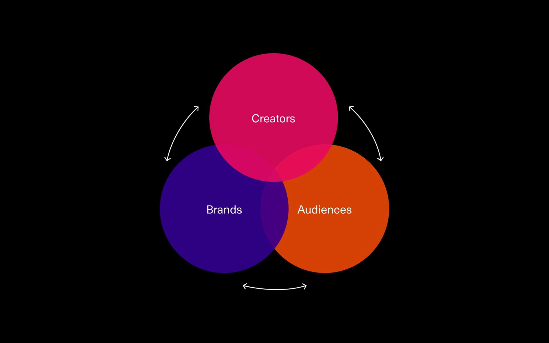 Jerrick to Creatd 2020 Presentation