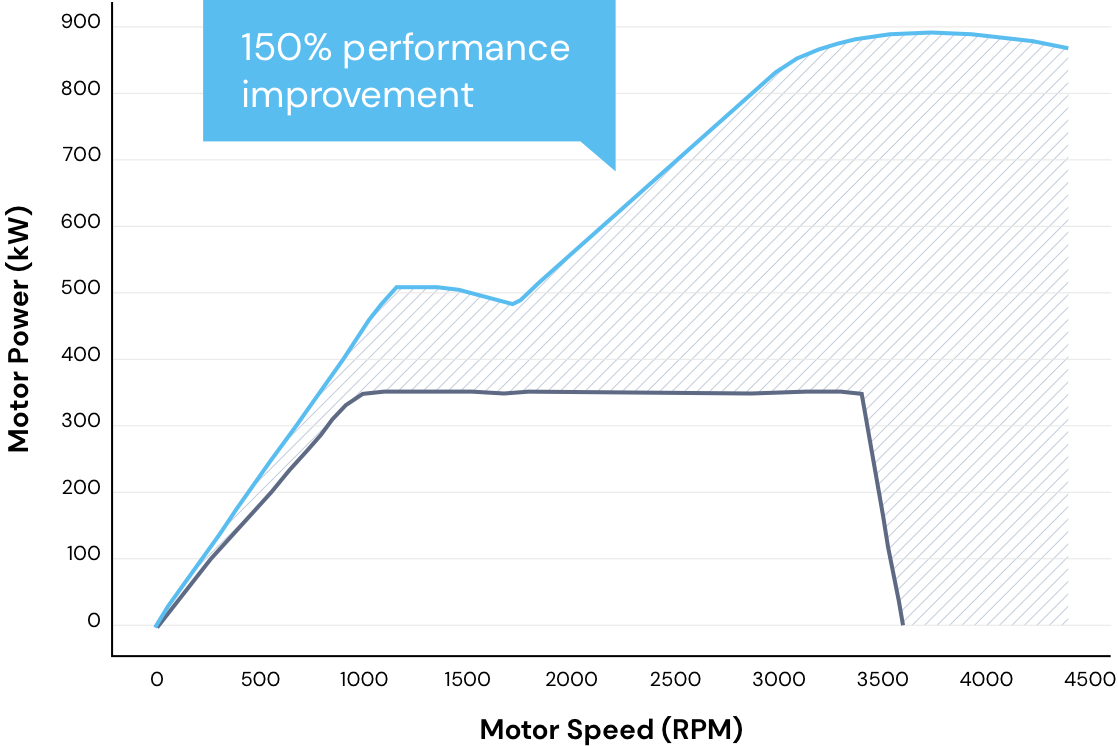 Line graph shows Exro Coil Driver has 150% performance improvement compared to industry standard.