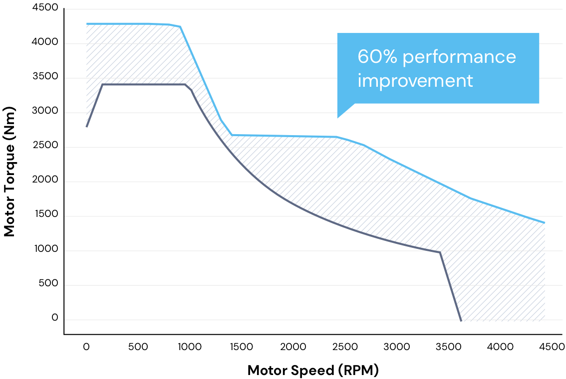 Line graph shows Exro Coil Driver has 60% performance improvement compared to industry standard.