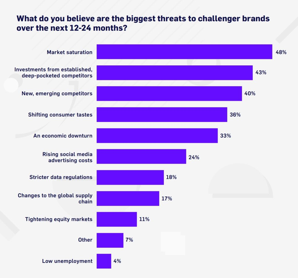 threats to challenge brands.