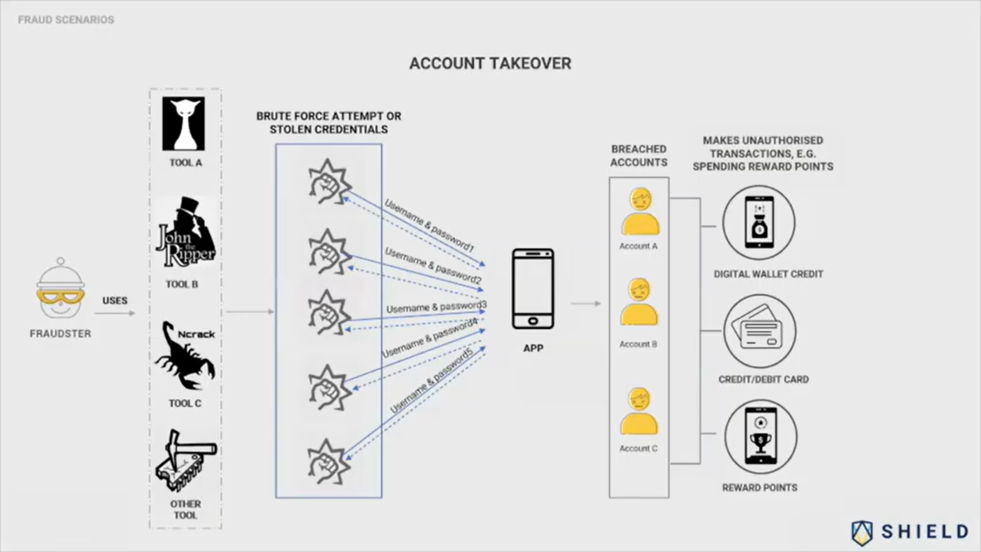 How account takeovers happen
