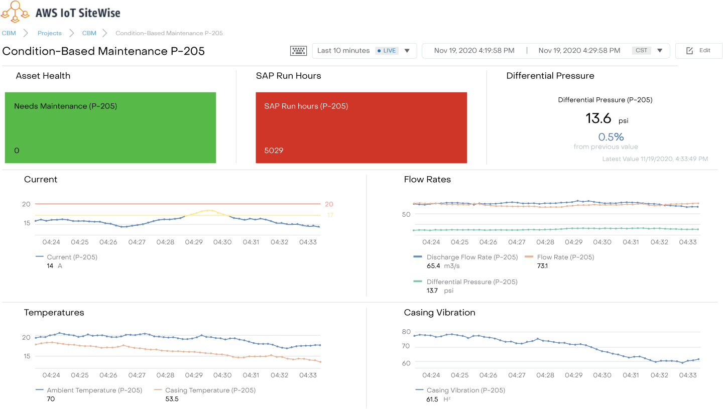 Element's AWS IoT Sitewise Accelerator screenshot