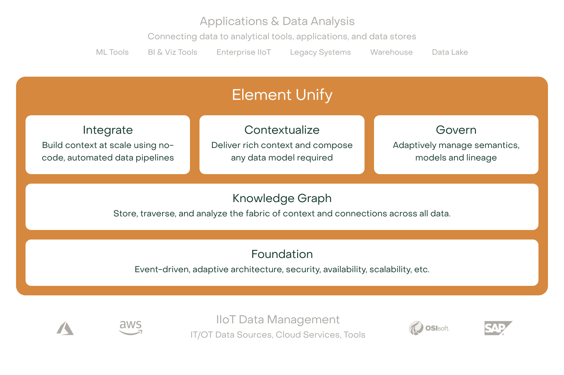applications and data analysis
