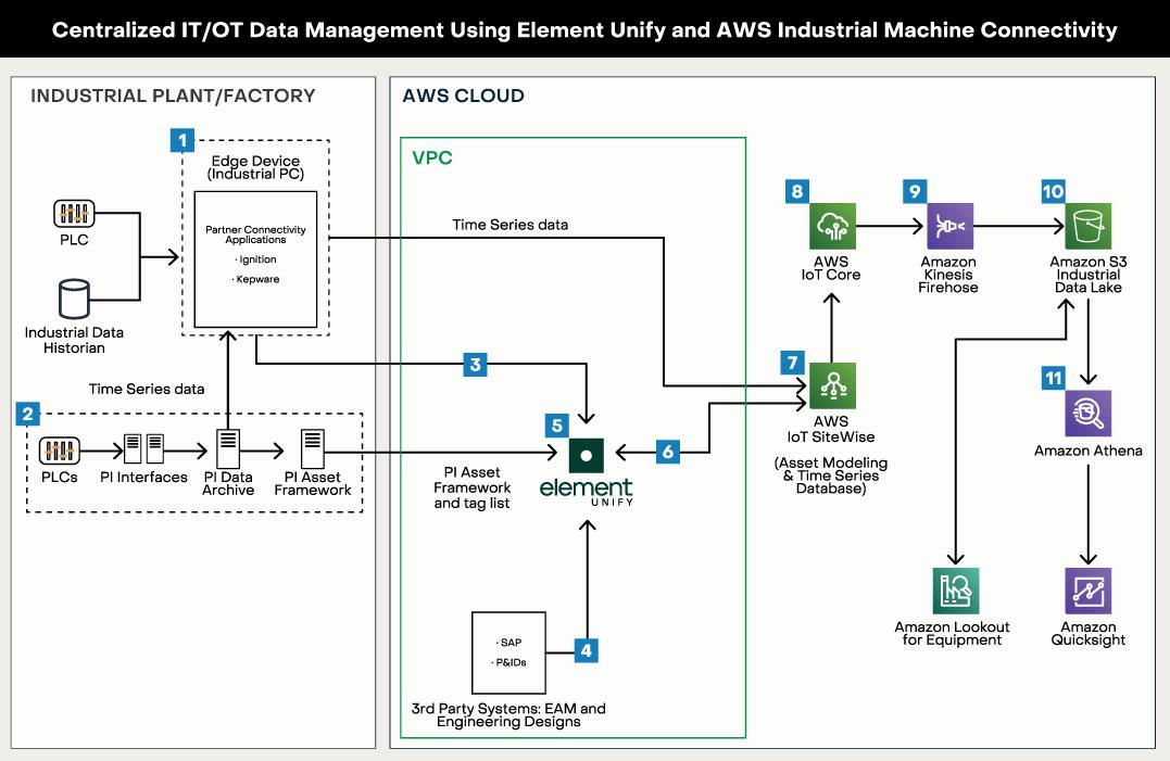 element centralized it/ot data management