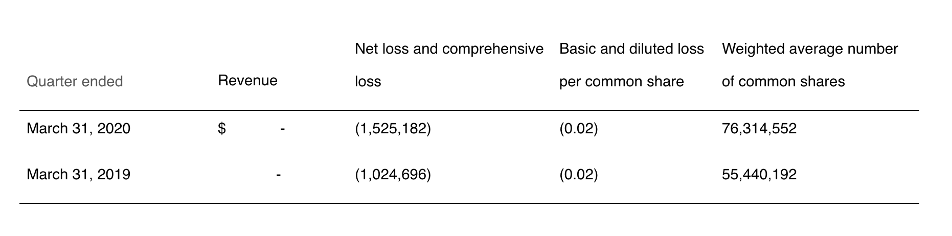 Table of Exro Technologies' financial data, comparing first quarters of 2020 and 2019.