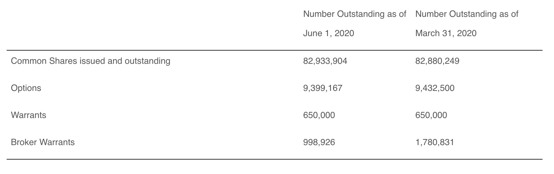 Table of Exro Technologies' outstanding share data, as of June 1, 2020.