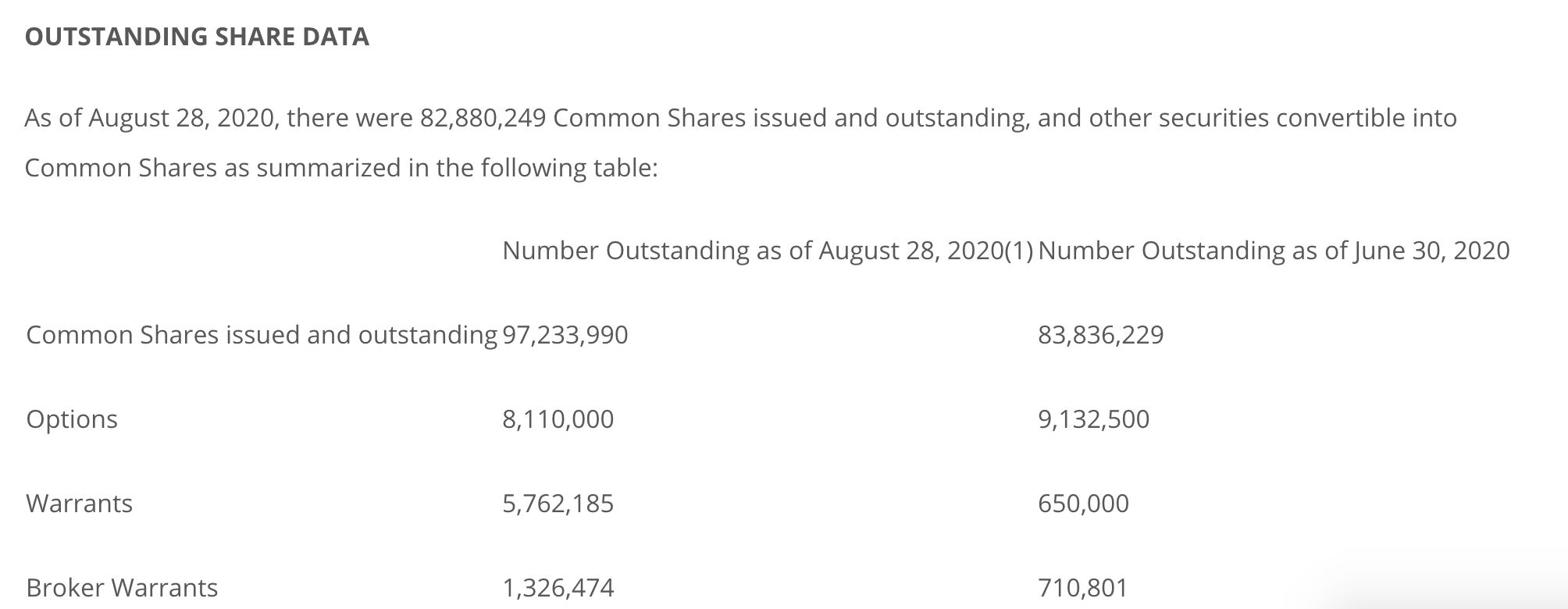 Table of Exro Technologies' outstanding share data, as of August 28, 2020.