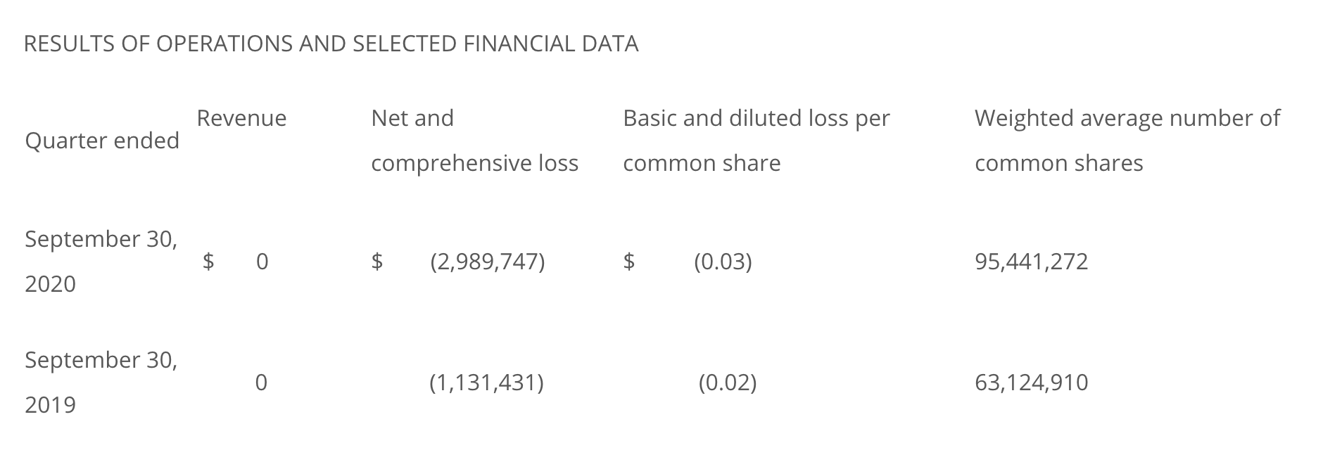 Table of Exro Technologies' financial data, comparing third quarters of 2020 and 2019.