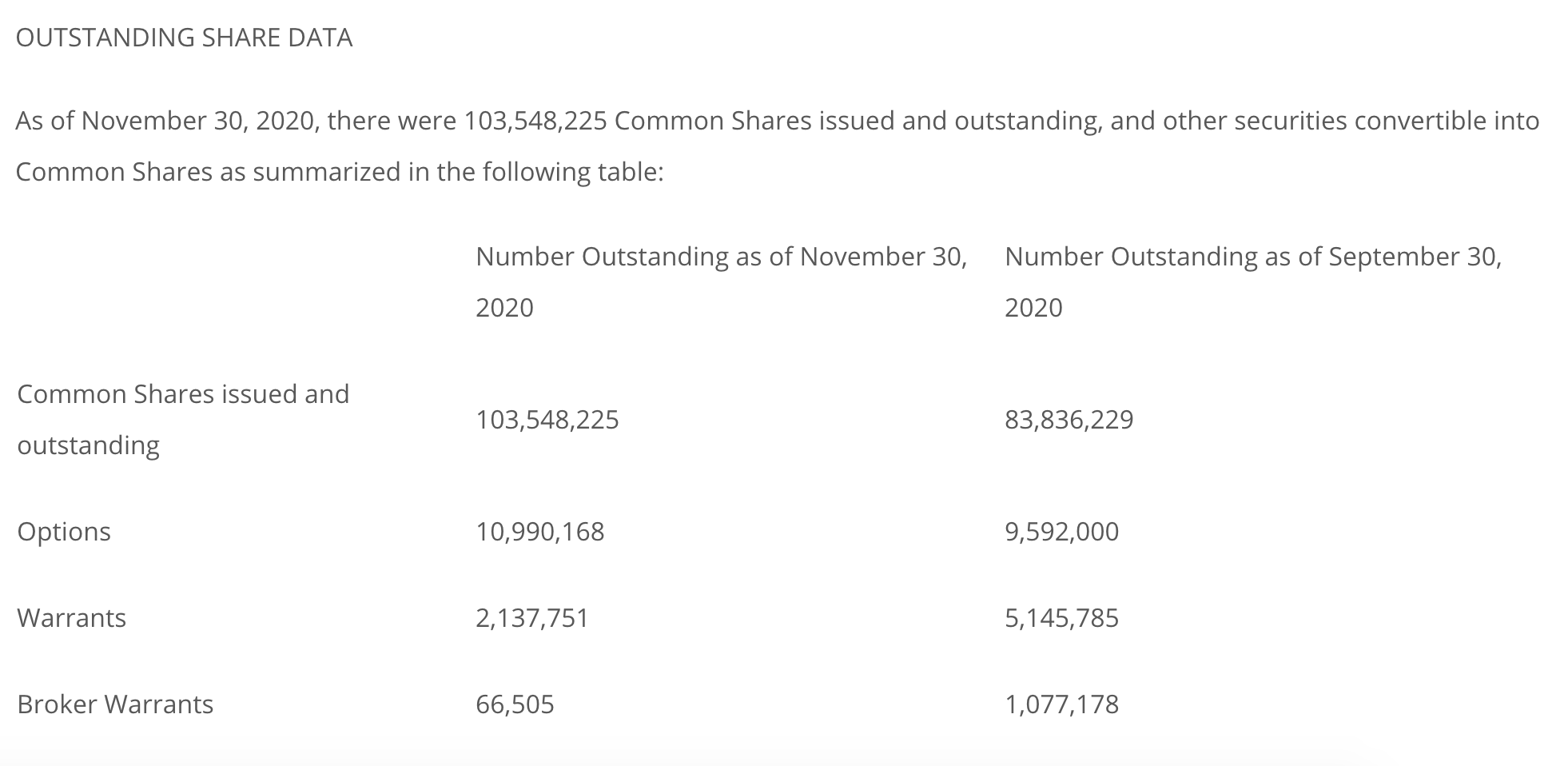 Table of Exro Technologies' outstanding share data, as of November 30, 2020.