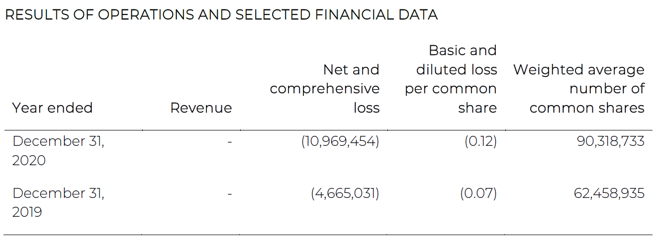 Table of Exro Technologies' financial data, comparing the years of 2020 and 2019.