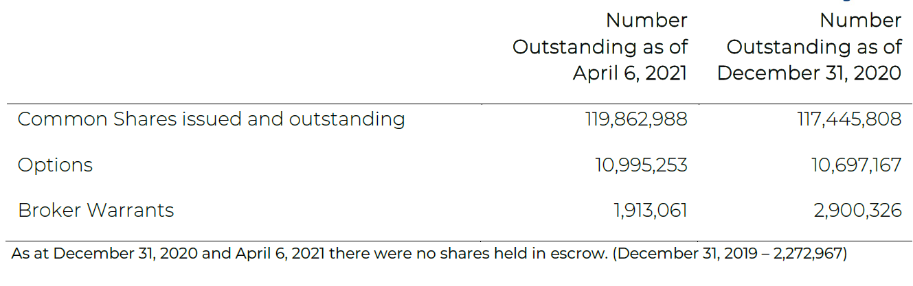 Table of Exro Technologies' outstanding share data, as of April 6, 2021